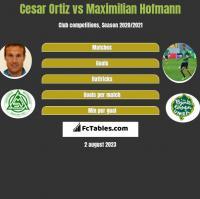 Cesar Ortiz vs Maximilian Hofmann h2h player stats