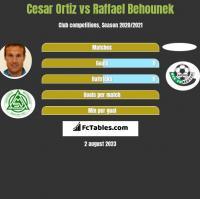Cesar Ortiz vs Raffael Behounek h2h player stats