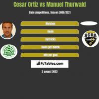 Cesar Ortiz vs Manuel Thurwald h2h player stats