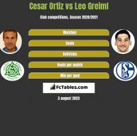 Cesar Ortiz vs Leo Greiml h2h player stats