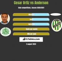 Cesar Ortiz vs Anderson h2h player stats