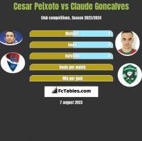 Cesar Peixoto vs Claude Goncalves h2h player stats