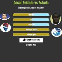 Cesar Peixoto vs Estrela h2h player stats
