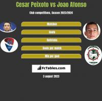 Cesar Peixoto vs Joao Afonso h2h player stats