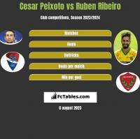 Cesar Peixoto vs Ruben Ribeiro h2h player stats