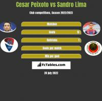Cesar Peixoto vs Sandro Lima h2h player stats