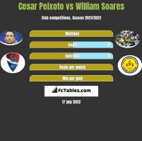 Cesar Peixoto vs William Soares h2h player stats