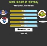 Cesar Peixoto vs Lourency h2h player stats