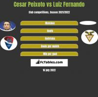 Cesar Peixoto vs Luiz Fernando h2h player stats