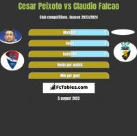 Cesar Peixoto vs Claudio Falcao h2h player stats
