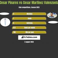 Cesar Pinares vs Cesar Martinez Valenzuela h2h player stats