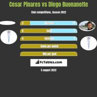 Cesar Pinares vs Diego Buonanotte h2h player stats