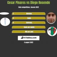 Cesar Pinares vs Diego Rosende h2h player stats