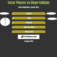 Cesar Pinares vs Diego Vallejos h2h player stats
