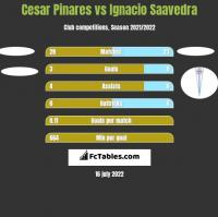 Cesar Pinares vs Ignacio Saavedra h2h player stats