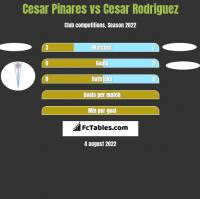 Cesar Pinares vs Cesar Rodriguez h2h player stats