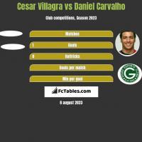 Cesar Villagra vs Daniel Carvalho h2h player stats