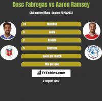 Cesc Fabregas vs Aaron Ramsey h2h player stats