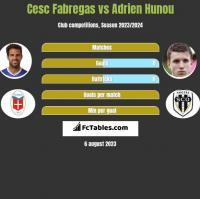 Cesc Fabregas vs Adrien Hunou h2h player stats