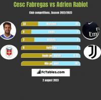 Cesc Fabregas vs Adrien Rabiot h2h player stats