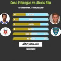 Cesc Fabregas vs Alexis Blin h2h player stats