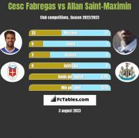 Cesc Fabregas vs Allan Saint-Maximin h2h player stats