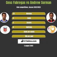 Cesc Fabregas vs Andrew Surman h2h player stats