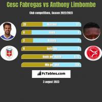 Cesc Fabregas vs Anthony Limbombe h2h player stats