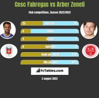Cesc Fabregas vs Arber Zeneli h2h player stats