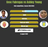 Cesc Fabregas vs Ashley Young h2h player stats