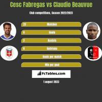 Cesc Fabregas vs Claudio Beauvue h2h player stats