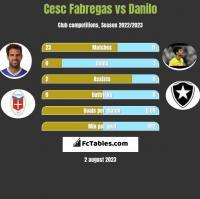 Cesc Fabregas vs Danilo h2h player stats