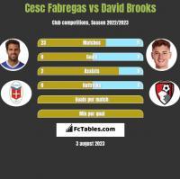 Cesc Fabregas vs David Brooks h2h player stats