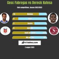 Cesc Fabregas vs Dereck Kutesa h2h player stats