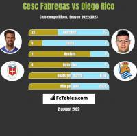 Cesc Fabregas vs Diego Rico h2h player stats