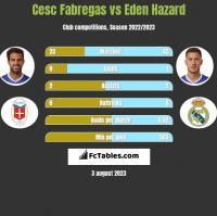 Cesc Fabregas vs Eden Hazard h2h player stats