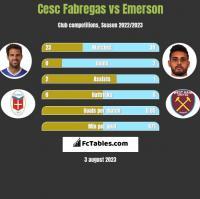 Cesc Fabregas vs Emerson h2h player stats