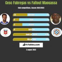 Cesc Fabregas vs Faitout Maouassa h2h player stats
