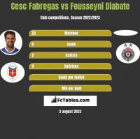 Cesc Fabregas vs Fousseyni Diabate h2h player stats