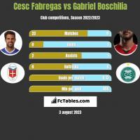 Cesc Fabregas vs Gabriel Boschilia h2h player stats