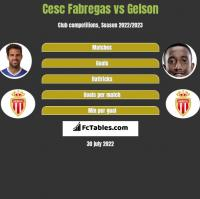 Cesc Fabregas vs Gelson h2h player stats