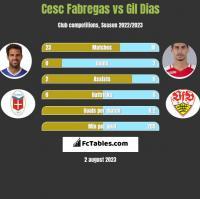 Cesc Fabregas vs Gil Dias h2h player stats