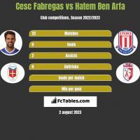 Cesc Fabregas vs Hatem Ben Arfa h2h player stats