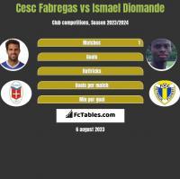Cesc Fabregas vs Ismael Diomande h2h player stats