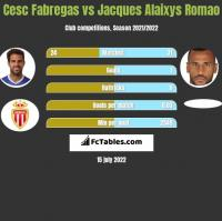 Cesc Fabregas vs Jacques Alaixys Romao h2h player stats