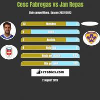 Cesc Fabregas vs Jan Repas h2h player stats