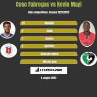 Cesc Fabregas vs Kevin Mayi h2h player stats