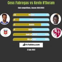 Cesc Fabregas vs Kevin N'Doram h2h player stats