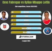 Cesc Fabregas vs Kylian Mbappe Lottin h2h player stats