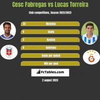 Cesc Fabregas vs Lucas Torreira h2h player stats